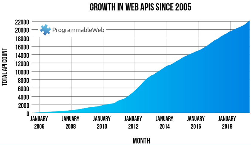 API statistics