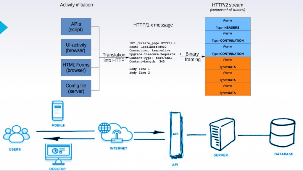 API communication