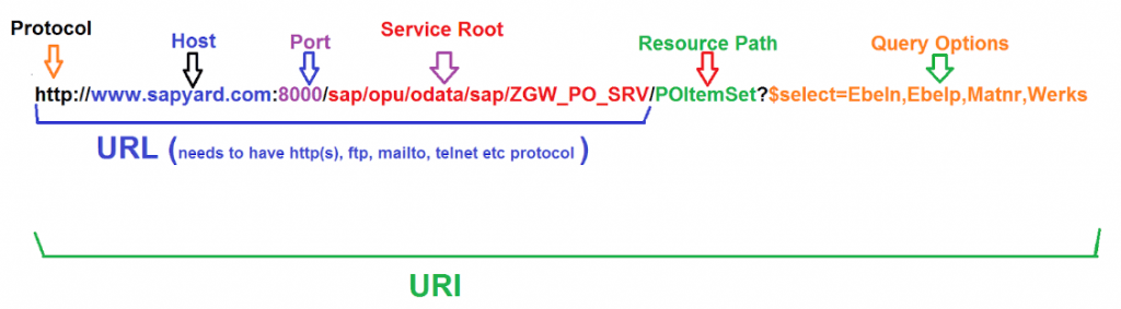 target and parameters in HTTP request