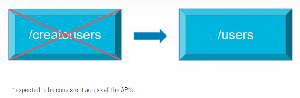 REST API best practice 1