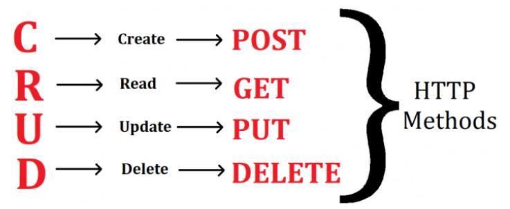 REST API best practice 2