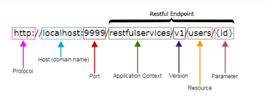 REST API best practice 3