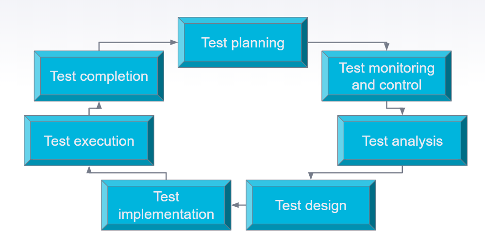 API testing process